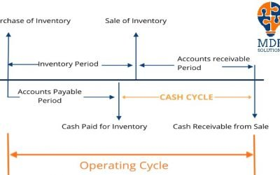 How long is your Operating Cycle?