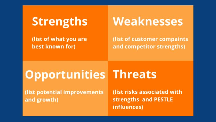 Define your value proposition and competitive advantage